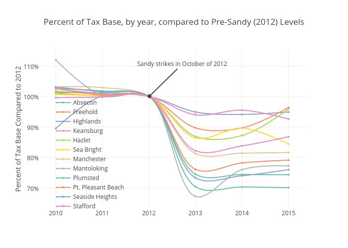 Percent of Tax Base, by year, compared to Pre-Sandy (2012) Levels