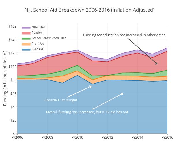 N.J. School Aid Breakdown 2006-2016 (Inflation Adjusted)