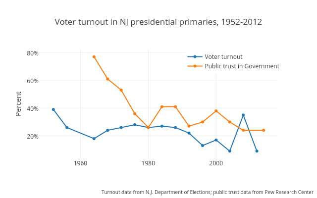 Voter turnout in NJ presidential primaries, 1952-2012