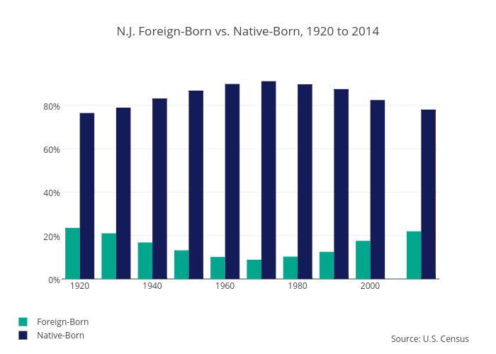 N.J. Foreign-Born vs. Native-Born, 1920 to 2014