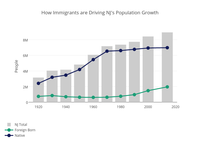 How Immigrants are Driving NJ's Population Growth