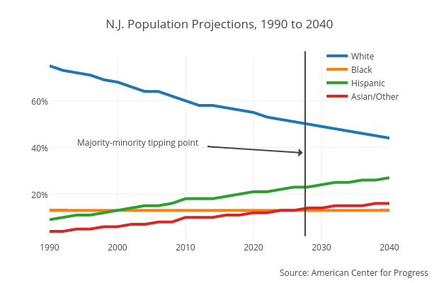 N.J. Population Projections, 1990 to 2040