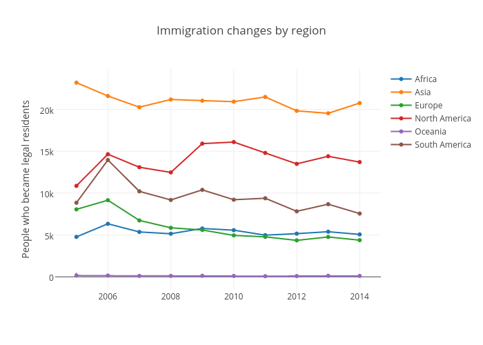 Immigration changes by region