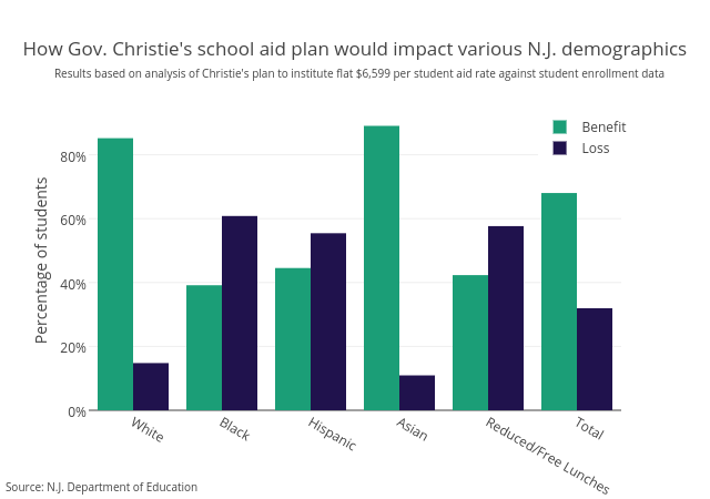 How Gov. Christie's school aid plan would impact various N.J. demographics