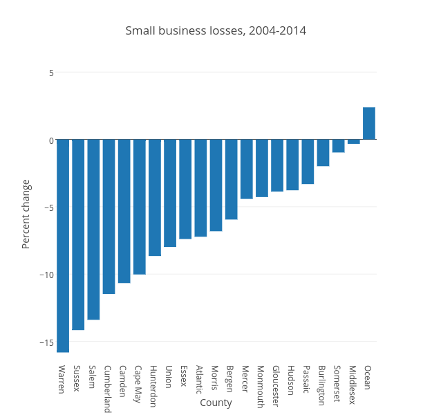Small business losses, 2004-2014