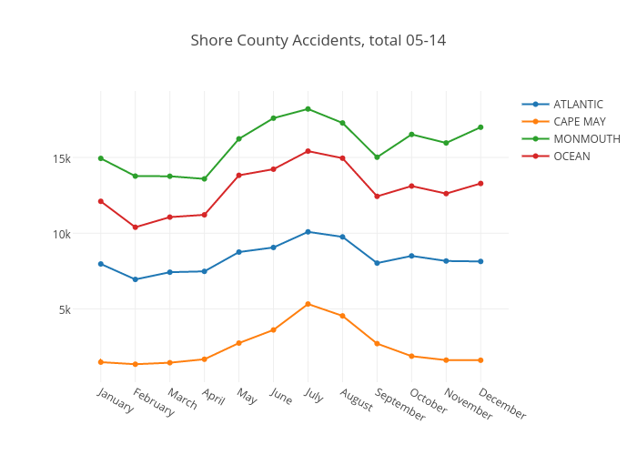 Shore County Accidents, total 05-14