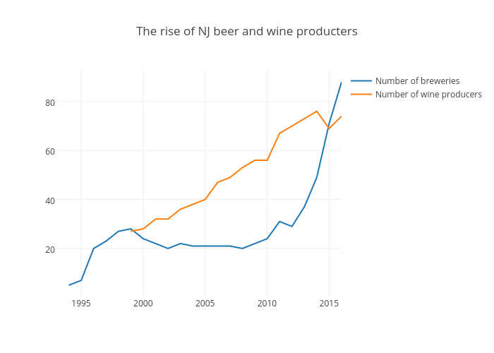 Therise of NJ beer and wine producters