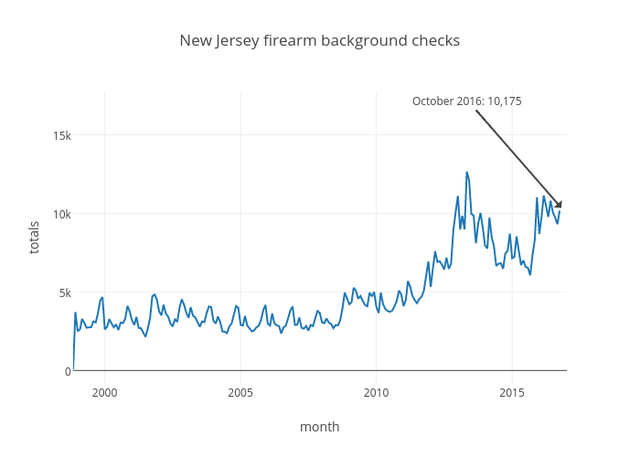 New Jersey firearm background checks
