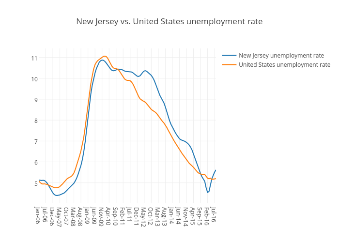 New Jersey vs. United States unemployment rate