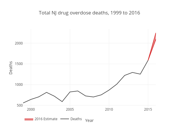 NJ overdose deaths 1999 to 2016