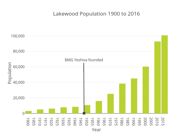 Lakewood Total Population 1900 to 2016