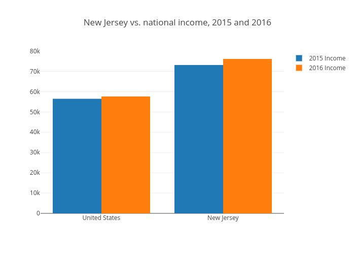 states_income_2016
