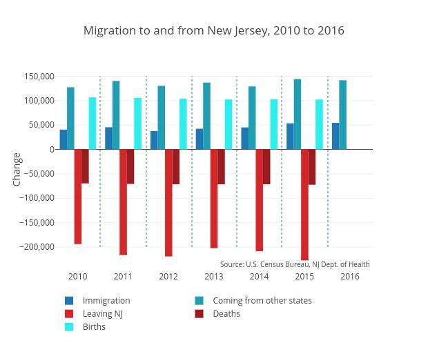 NJ Migration