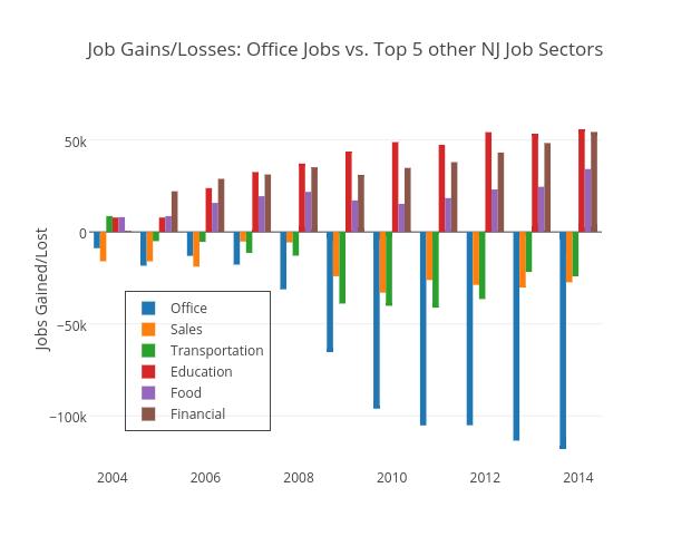 Job Gains/Losses: Office Jobs vs. Top 5 other NJ Job Sectors