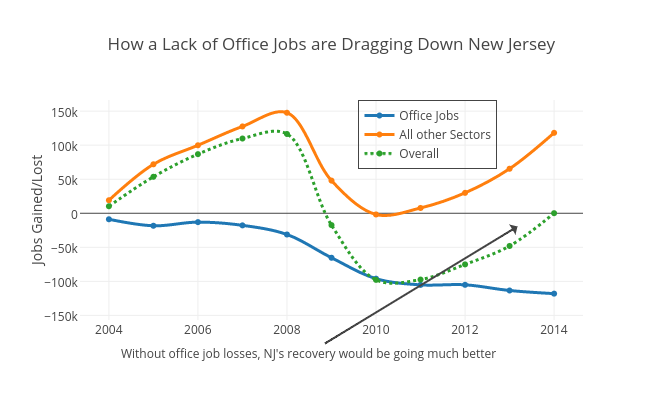 How a Lack of Office Jobs are Dragging Down New Jersey