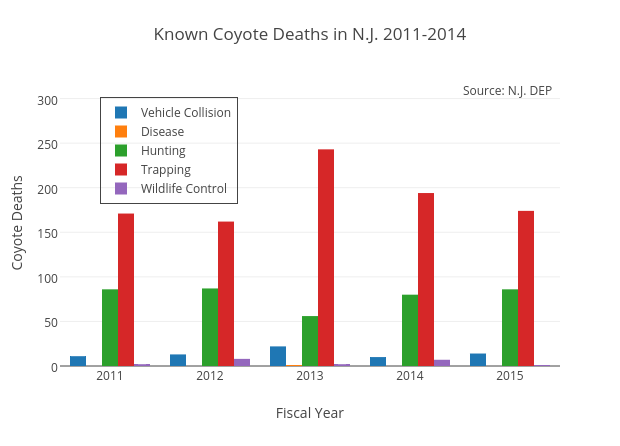 Known Coyote Deaths in N.J. 2011-2014