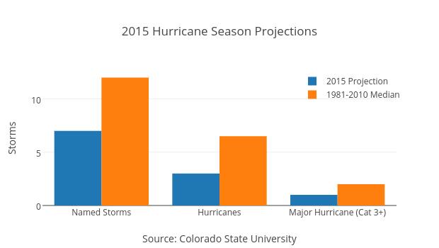 2015 Hurricane Season Projections