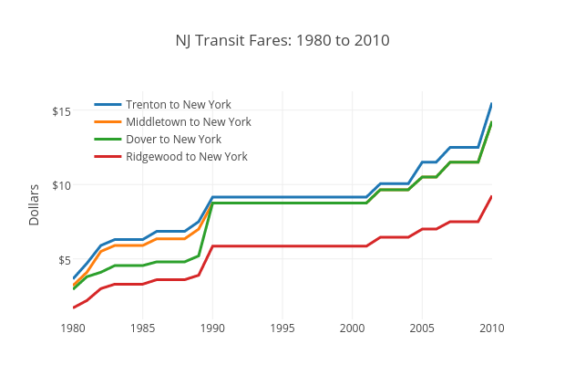 NJ Transit Fares: 1980 to 2010