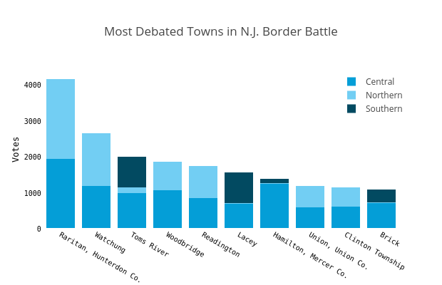 Most Debated Towns in N.J. Border Battle