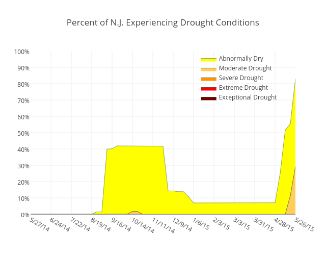 Percent of N.J. Experiencing Drought Conditions