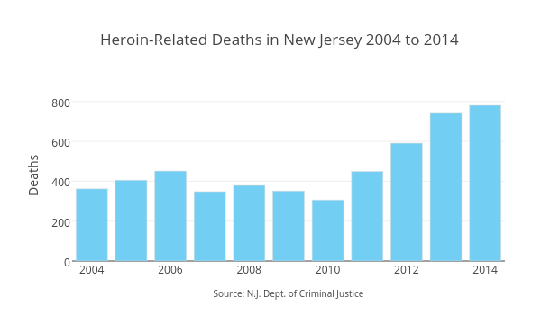 Heroin-Related Deaths in New Jersey 2004 to 2014