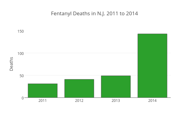 Fentanyl Deaths in N.J. 2011 to 2014