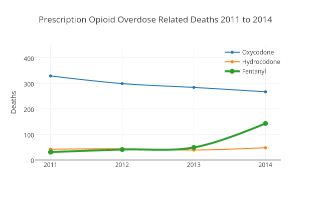 Prescription Opioid Overdose Deaths 2011 to 2014