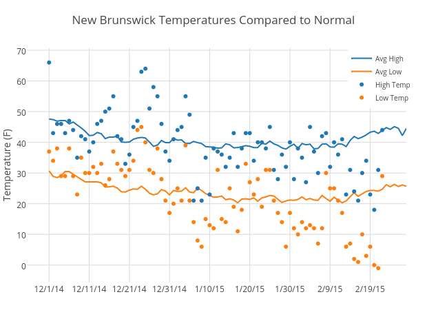 New Brunswick Temperatures Compared to Normal