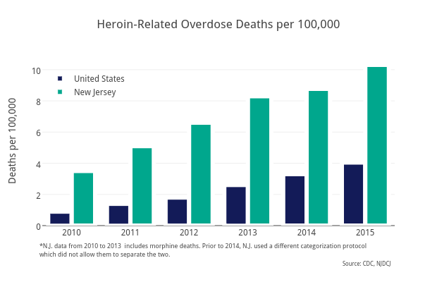 Heroin-RelatedOverdose Deaths per 100,000 | bar chart made by Sstirling | plotly