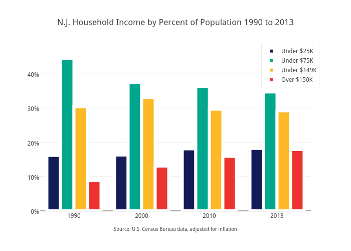 N.J. Household Income by Percent of Population 1990 to 2013