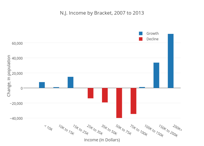 N.J. Income by Bracket, 2007 to 2013