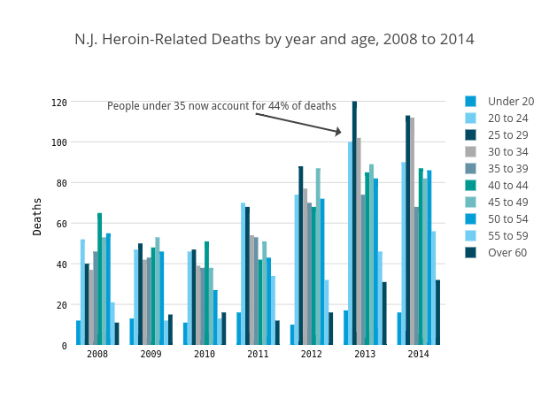 N.J. Heroin-Related Deaths by year and age, 2008 to 2014
