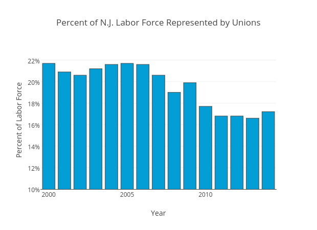 Percent of N.J. Labor Force Represented by Unions