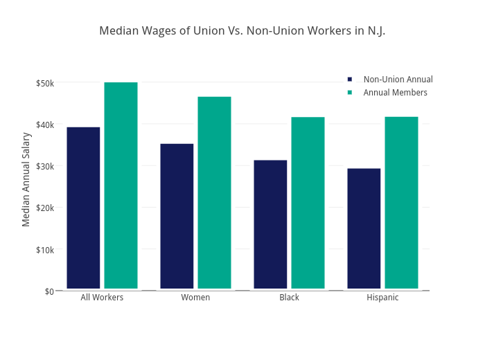 Median Wages of Union Vs. Non-Union Workers in N.J.