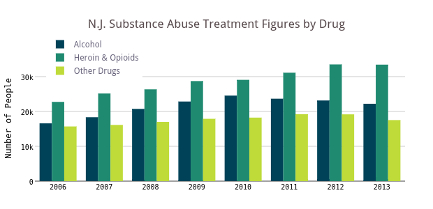 N.J. Substance Abuse Treatment Figures by Drug