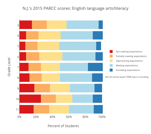 N.J.'s 2015 PARCC scores: English language arts/literacy   stacked bar chart made by Sstirling   plotly