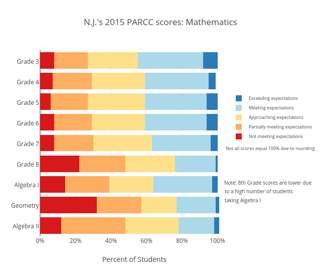 N.J.'s 2015 PARCC scores: Mathematics   stacked bar chart made by Sstirling   plotly