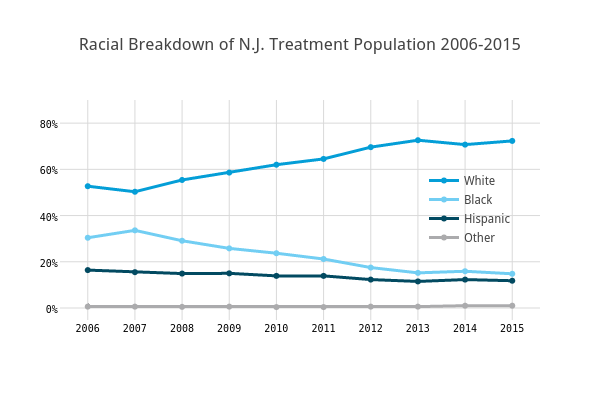 Racial Breakdown of N.J. Treatment Population 2006-2015