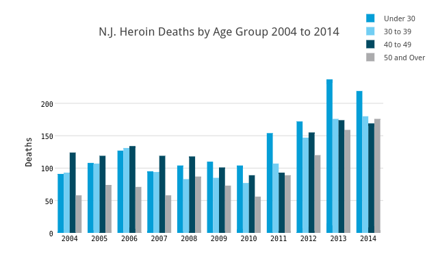 N.J. Heroin Deaths by Age Group 2004 to 2014