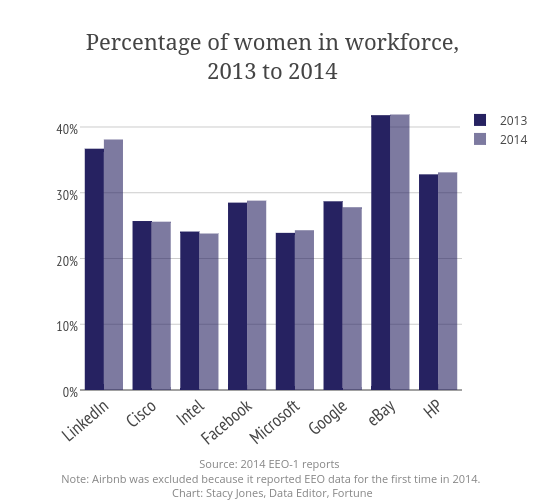 Percentage of women in workforce,<br>2013 to 2014