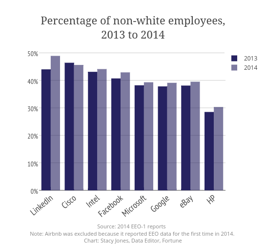 Percentage of non-white employees,<br>2013 to 2014