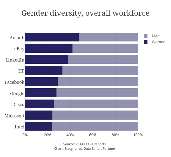 Gender diversity, overall workforce