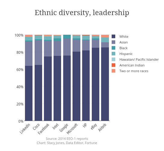 Ethnic diversity, leadership