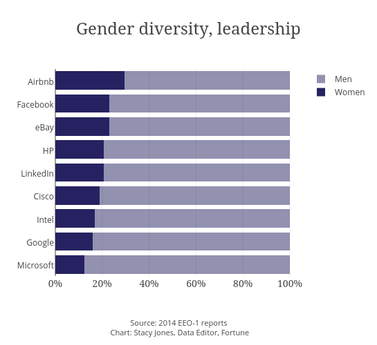 Gender diversity, leadership