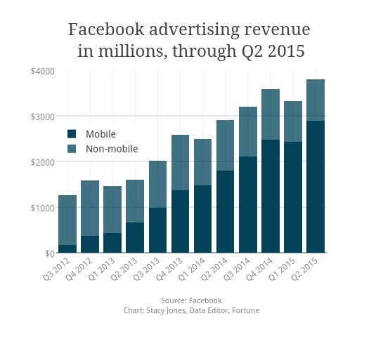 Facebook advertising revenue <br>in millions, through Q2 2015