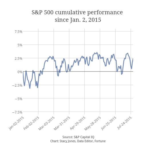 S&P 500 cumulative performance <br>since Jan. 2, 2015