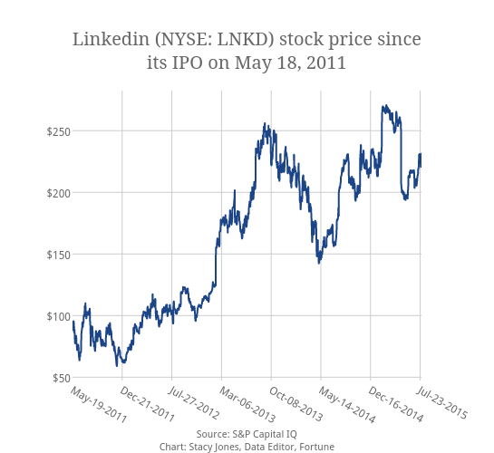 Linkedin Nyse Lnkd Stock Price Sinceits Ipo On May 18 2017 Ter Chart Made By