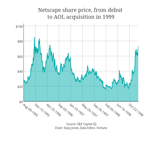 Netscape share price, from debut <br>to AOL acquisition in 1999