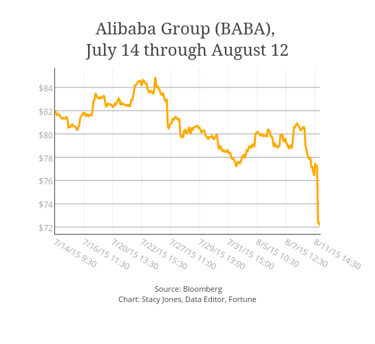 Alibaba Group (<a href=