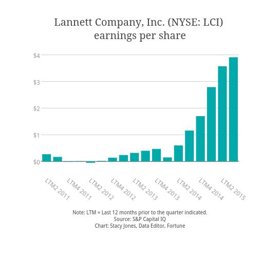 Lannett Company, Inc. (NYSE: LCI) <br>earnings per share